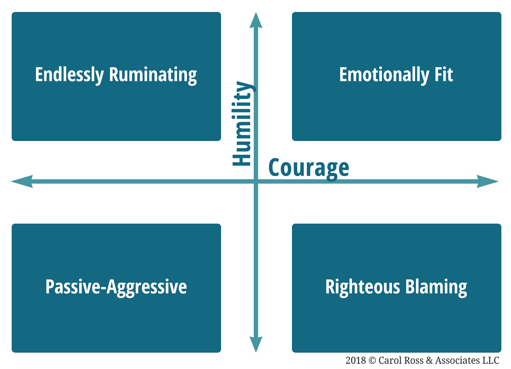 4-Quadrants-of-Emotional-Fitness