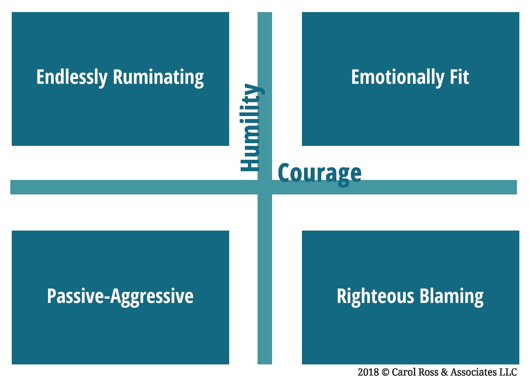 4-Quadrants-of-Emotional-Fitness